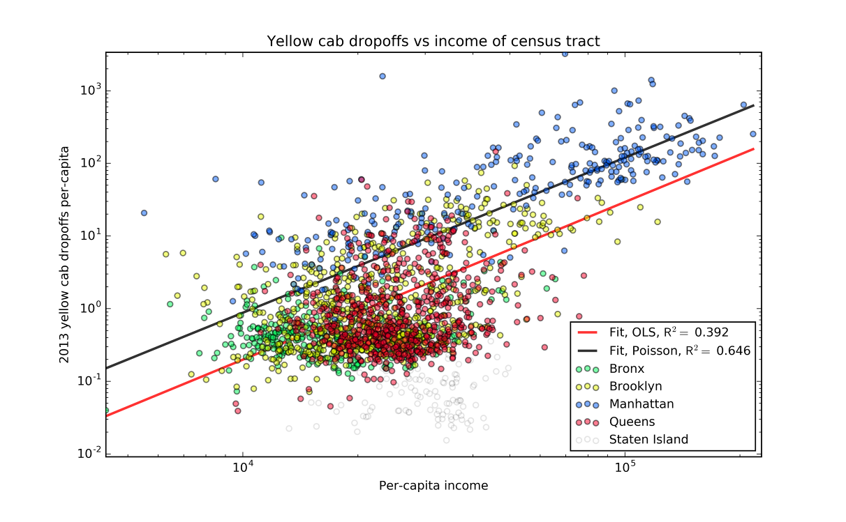 Yellow cab drop-offs vs income of census tract